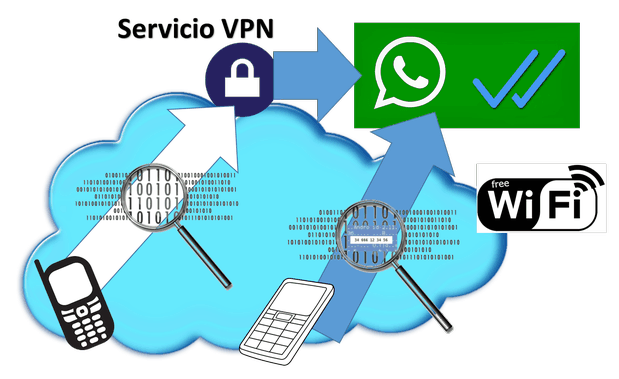 Main risks in the use of WhatsApp - Your Technology Blog